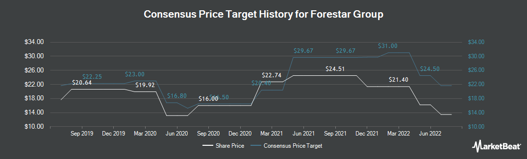 Price Target History for Forestar Group (NYSE:FOR)