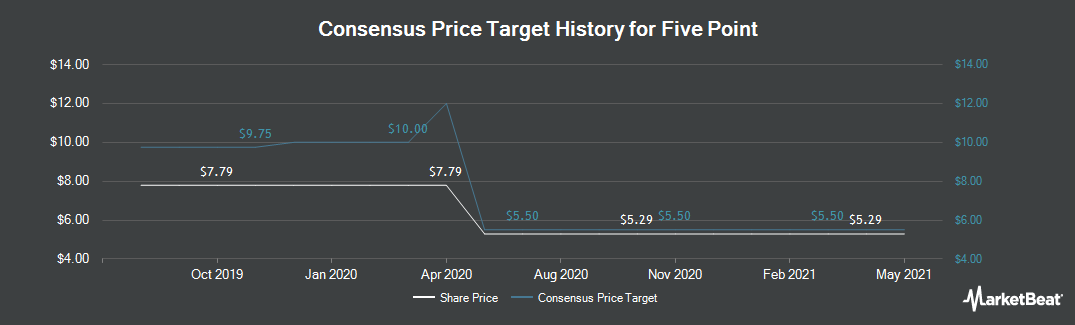 Price Target History for Five Point (NYSE:FPH)