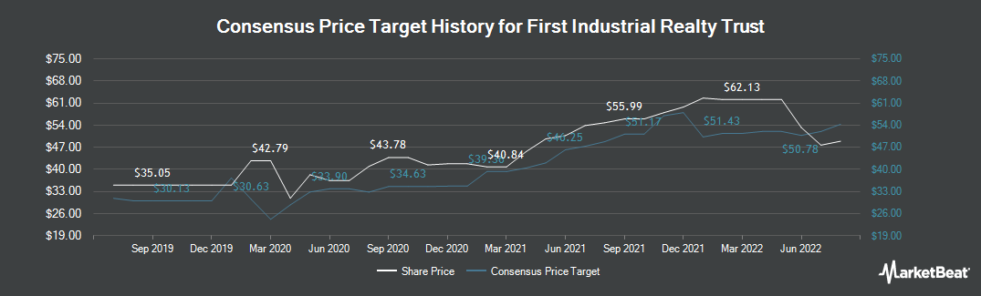 Price Target History for First Industrial Realty Trust (NYSE:FR)