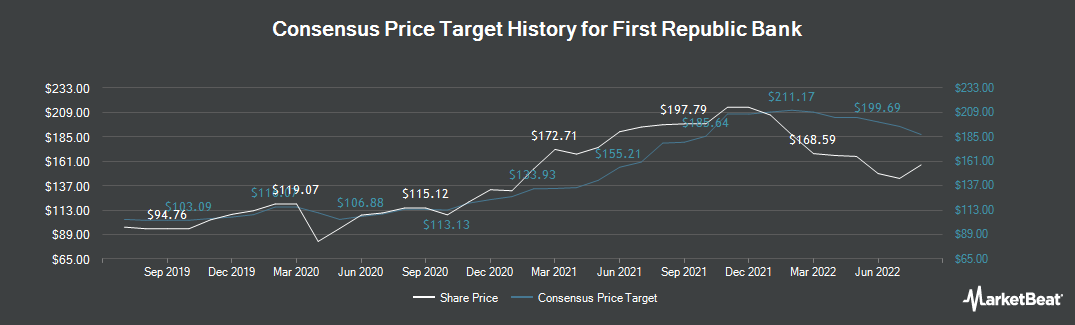 Price Target History for First Republic Bank (NYSE:FRC)