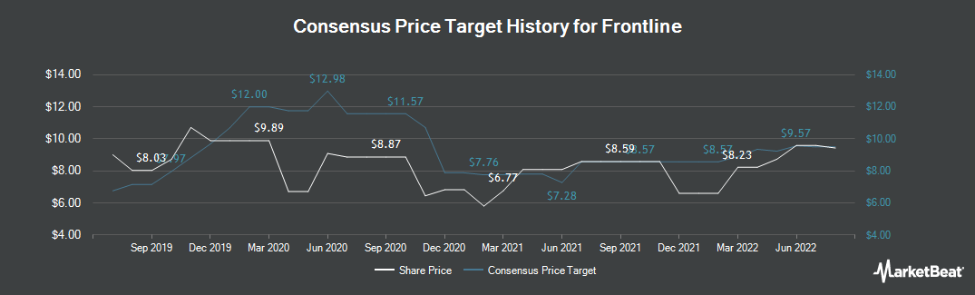 Price Target History for Frontline (NYSE:FRO)