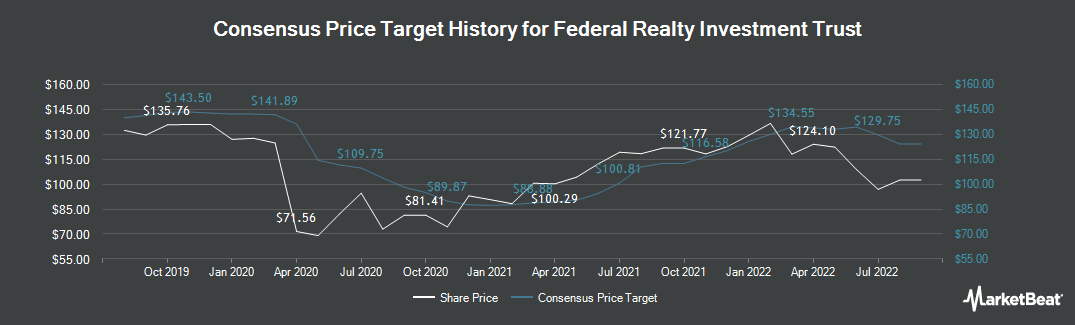 Price Target History for Federal Realty Investment Trust (NYSE:FRT)