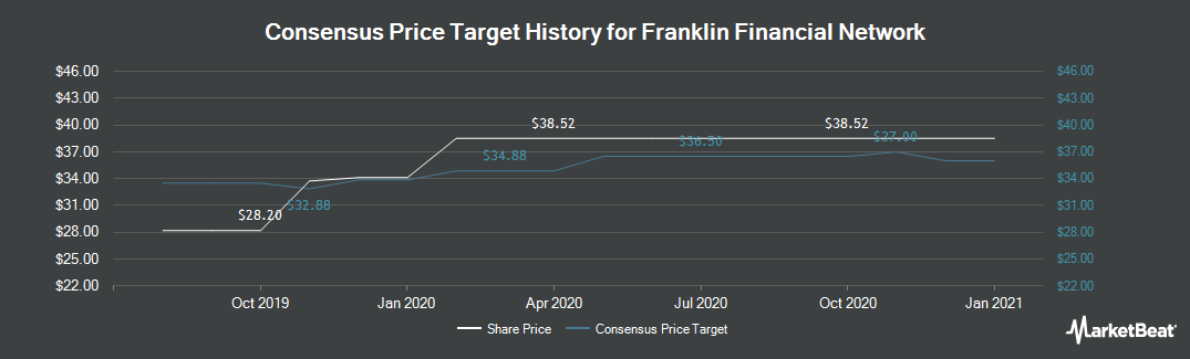 Price Target History for Franklin Financial Network (NYSE:FSB)