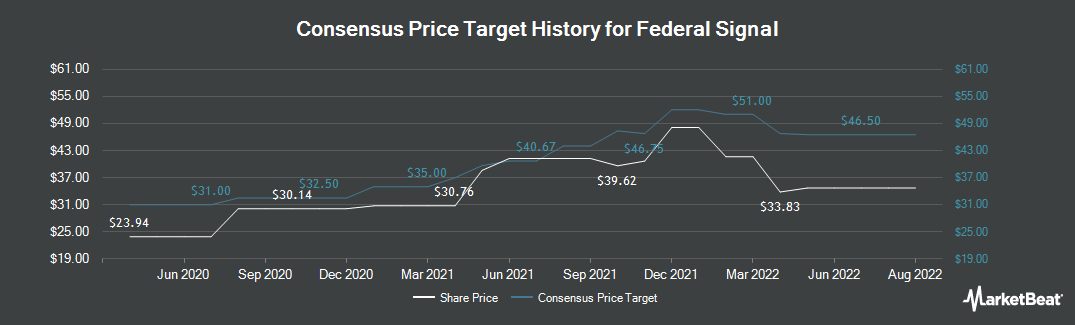 Price Target History for Federal Signal (NYSE:FSS)