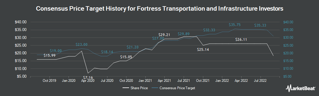 Price Target History for Fortress Transprtn and Infr Investrs (NYSE:FTAI)