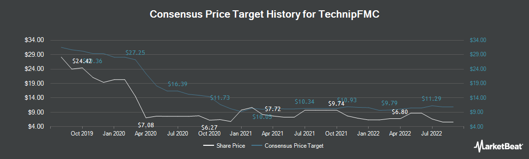 Price Target History for TechnipFMC plc Ordinary Share (NYSE:FTI)