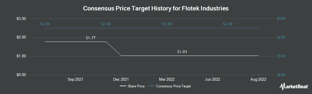 Price Target History for Flotek Industries (NYSE:FTK)