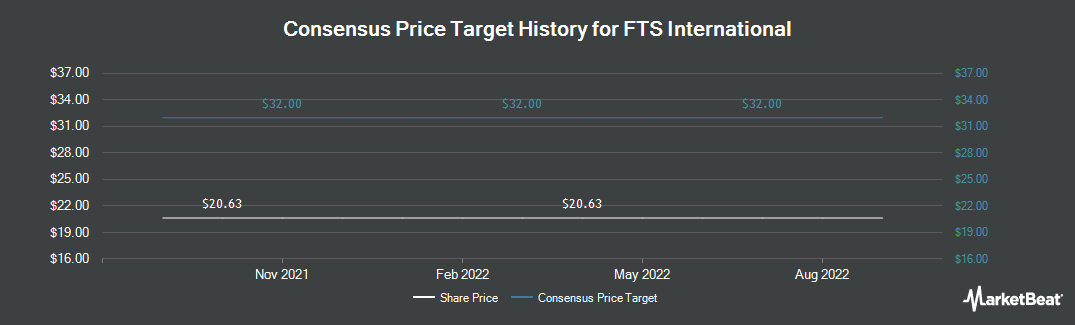 Price Target History for FTS International (NYSE:FTSI)