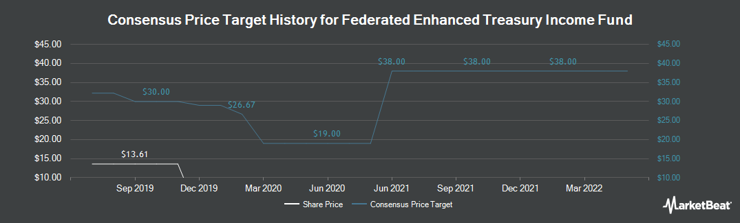 Price Target History for Federated Enhanced Treasury Income Fund (NYSE:FTT)
