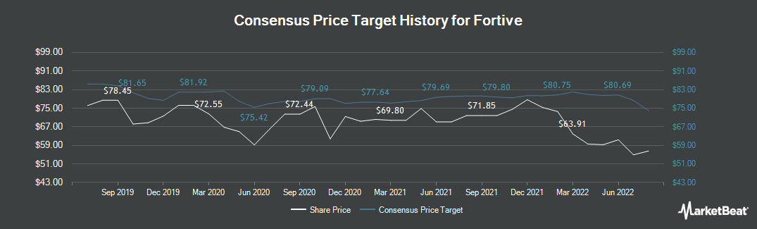 Price Target History for Fortive (NYSE:FTV)