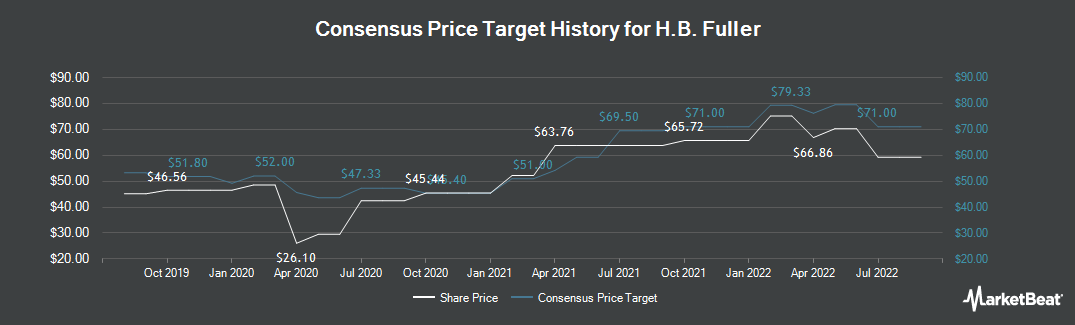 Price Target History for HB Fuller (NYSE:FUL)