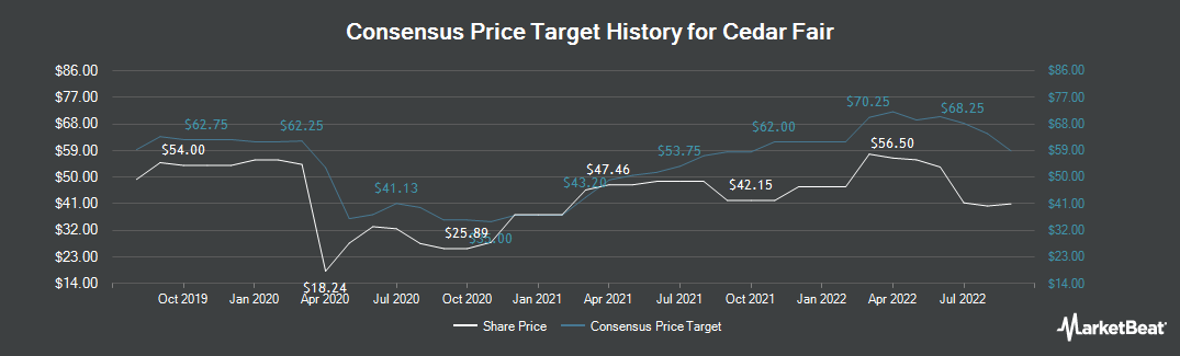 Price Target History for Cedar Fair (NYSE:FUN)
