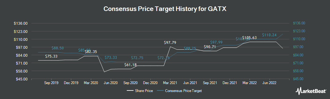 Price Target History for GATX Corporation (NYSE:GATX)