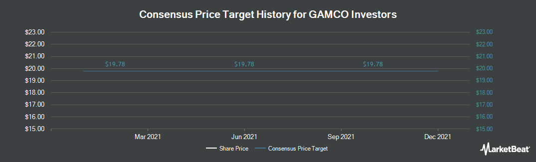 Price Target History for Gamco Investors (NYSE:GBL)