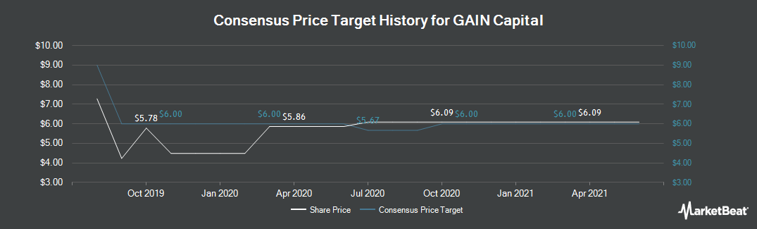 Price Target History for GAIN Capital Holdings (NYSE:GCAP)