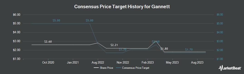 Price Target History for Gannett (NYSE:GCI)