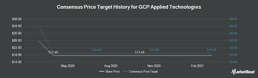 Price Target History for GCP Applied Technologies (NYSE:GCP)