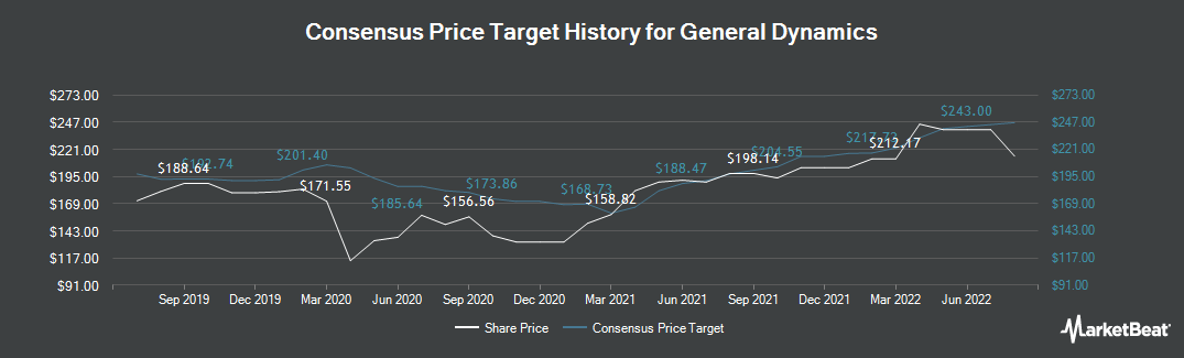 Price Target History for General Dynamics (NYSE:GD)