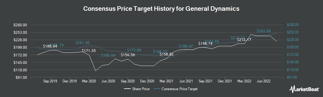 Price Target History for General Dynamics Corporation (NYSE:GD)
