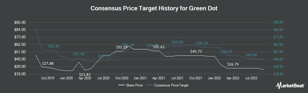 Price Target History for Green Dot (NYSE:GDOT)