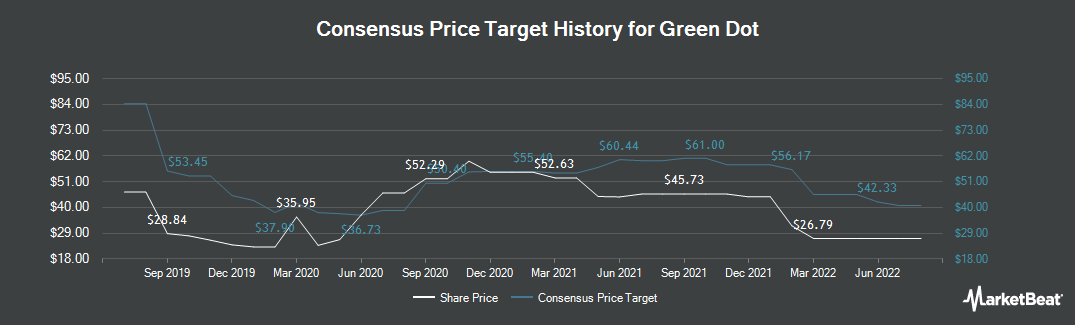 Price Target History for Green Dot Corporation (NYSE:GDOT)
