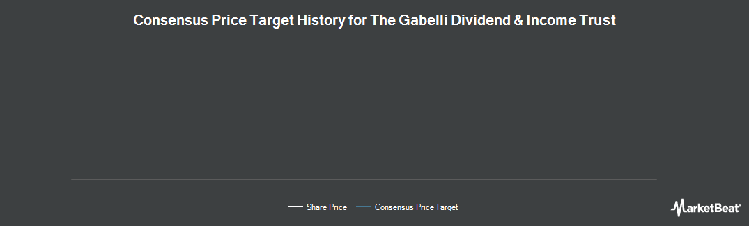 Price Target History for The Gabelli Dividend & Income Trust (NYSE:GDV)