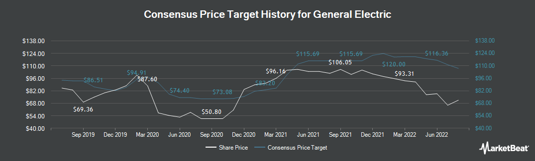 Price Target History for General Electric (NYSE:GE)