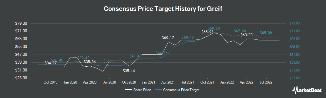 Price Target History for Greif, Inc. Class A (NYSE:GEF)