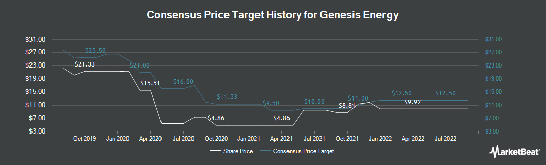 Price Target History for Genesis Energy, L.P. (NYSE:GEL)