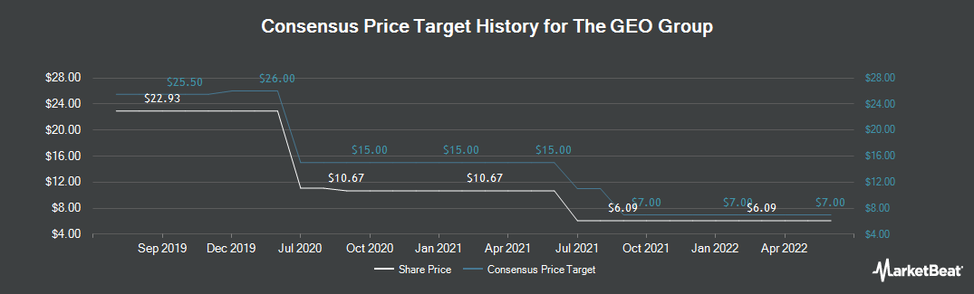Price Target History for Geo Group (NYSE:GEO)