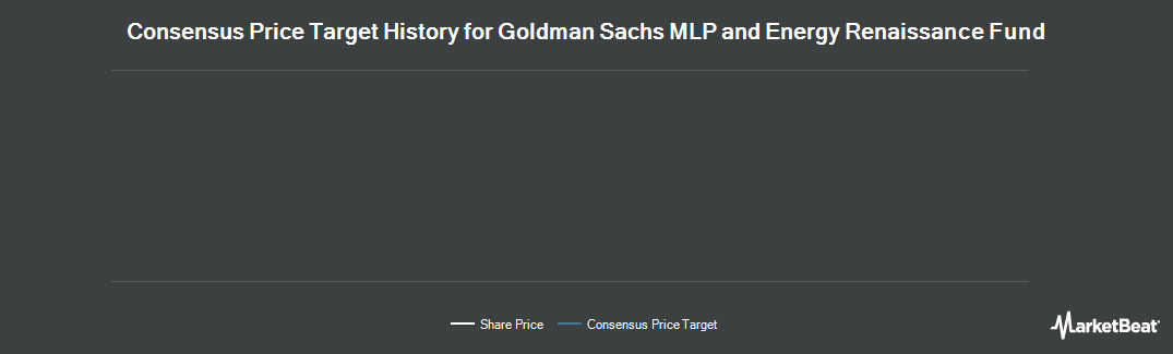 Price Target History for Goldman Sachs MLP and Energy Renassnc Fd (NYSE:GER)