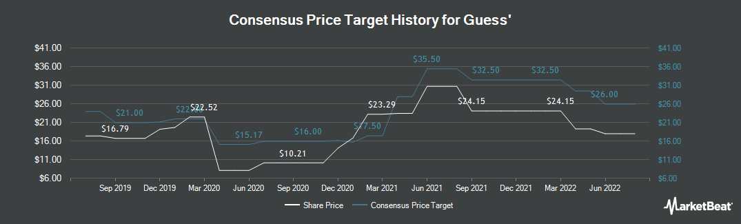 Price Target History for Guess (NYSE:GES)