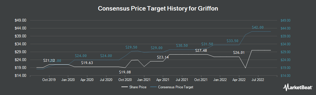 Price Target History for Griffon Corporation (NYSE:GFF)
