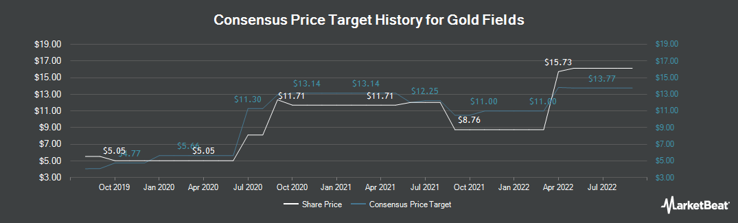 Price Target History for Gold Fields (NYSE:GFI)