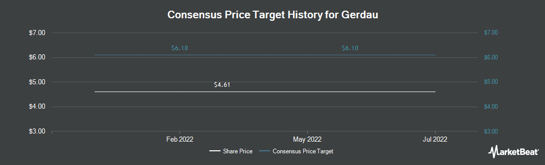 Price Target History for Gerdau (NYSE:GGB)