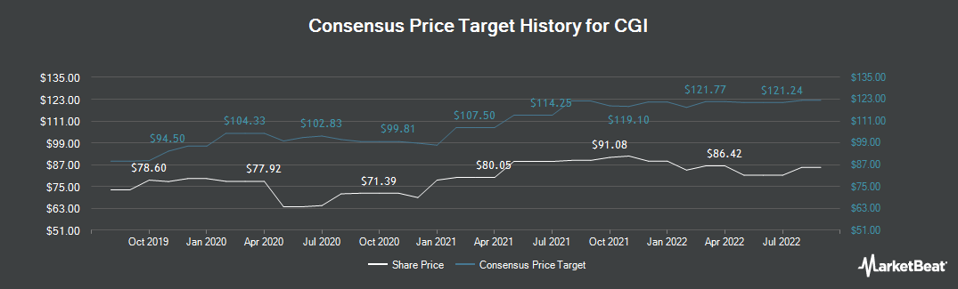 Price Target History for CGI Group (NYSE:GIB)