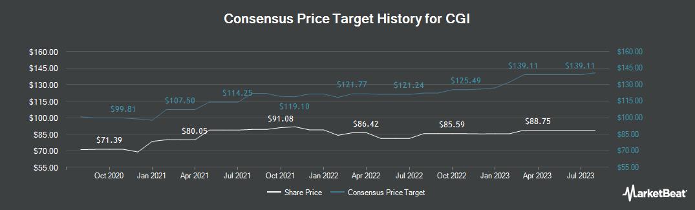 Price Target History for CGI (NYSE:GIB)