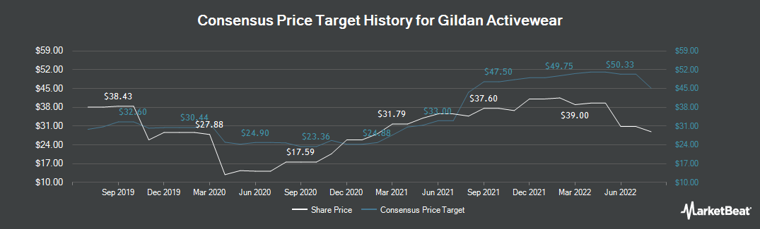 Price Target History for Gildan Activewear (NYSE:GIL)