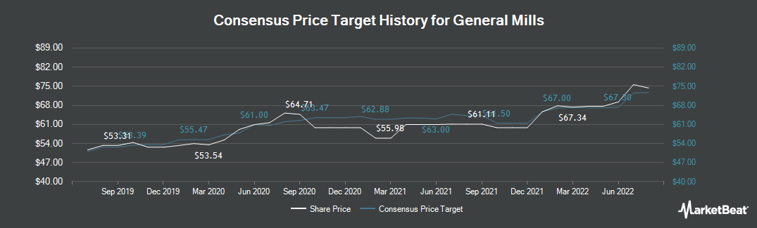 Price Target History for General Mills (NYSE:GIS)