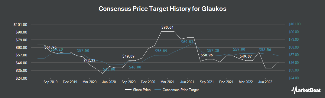 Price Target History for Glaukos (NYSE:GKOS)