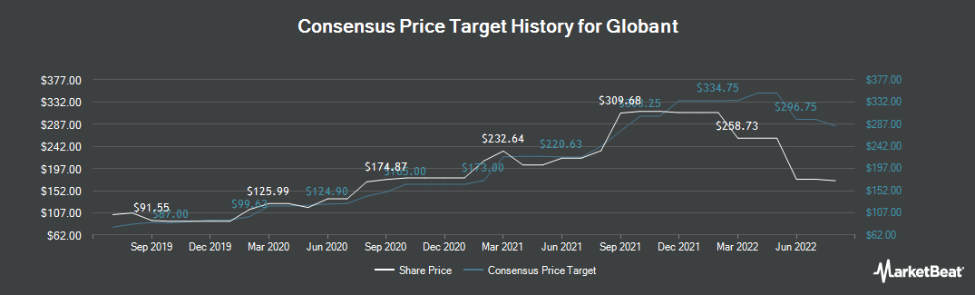 Price Target History for Globant (NYSE:GLOB)