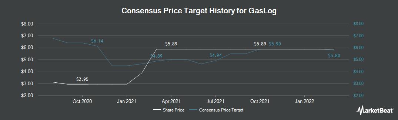 Price Target History for GasLog LP. (NYSE:GLOG)