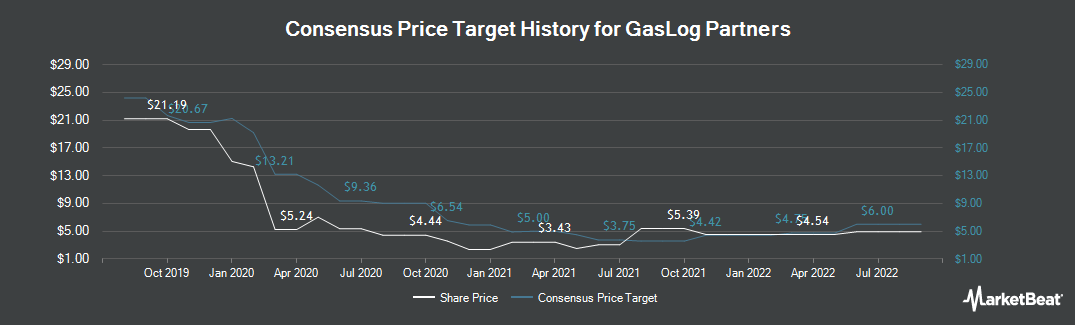 Price Target History for GasLog Partners LP (NYSE:GLOP)