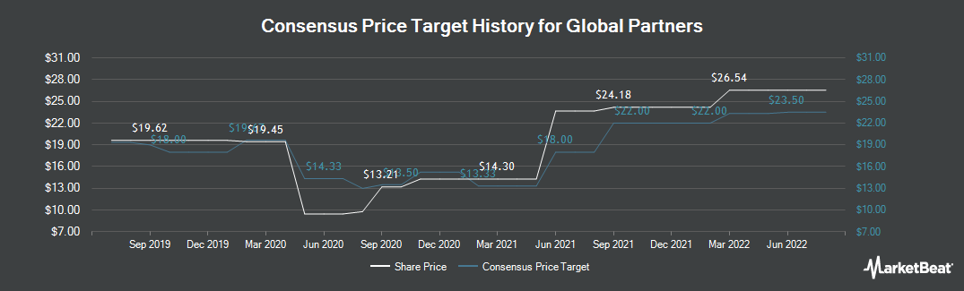 Price Target History for Global Partners LP (NYSE:GLP)