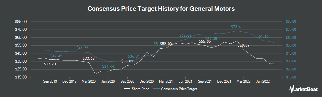 Price Target History for General Motors (NYSE:GM)