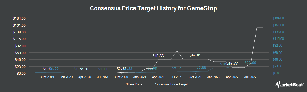 Price Target History for GameStop (NYSE:GME)