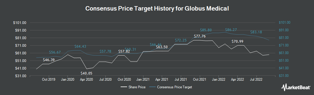 Price Target History for Globus Medical (NYSE:GMED)