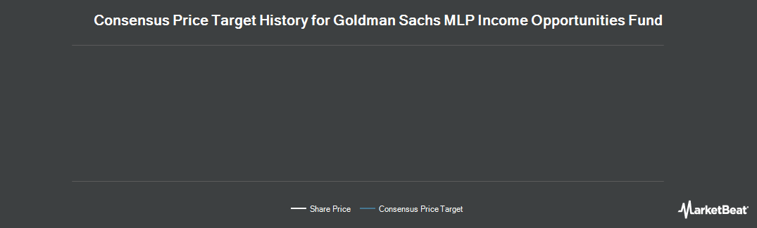 Price Target History for Goldman Sachs MLP Income Opportun Fund (NYSE:GMZ)