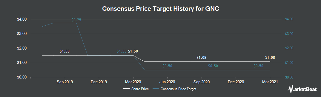 Price Target History for GNC Holdings (NYSE:GNC)