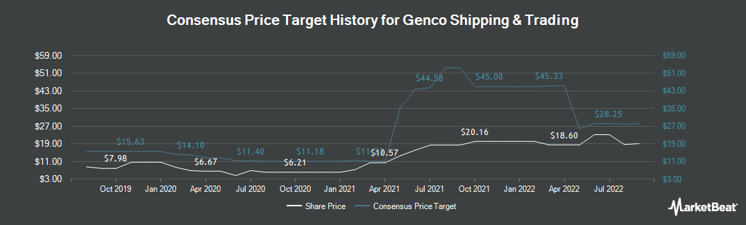 Price Target History for Genco Shipping & Trading (NYSE:GNK)